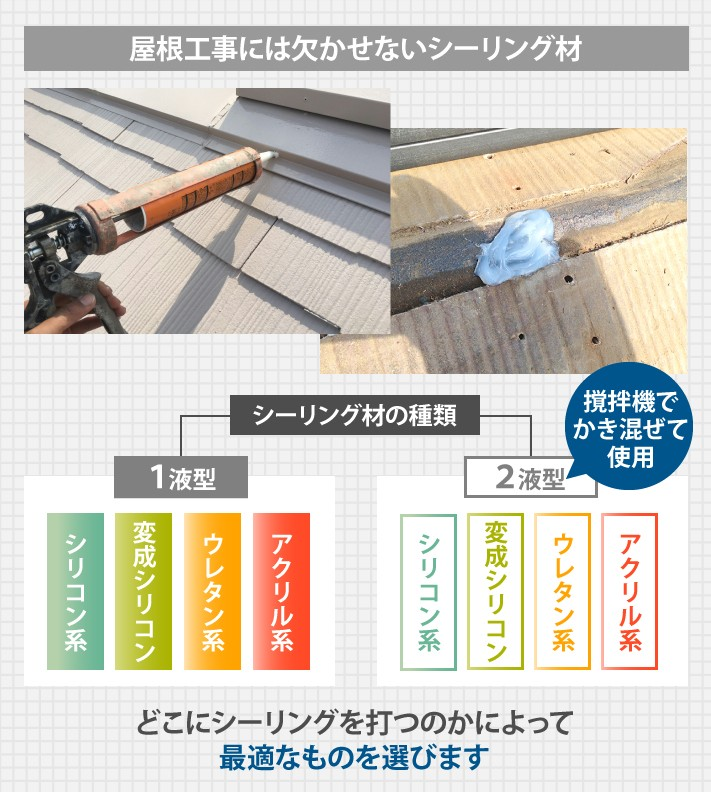 シーリング材の種類