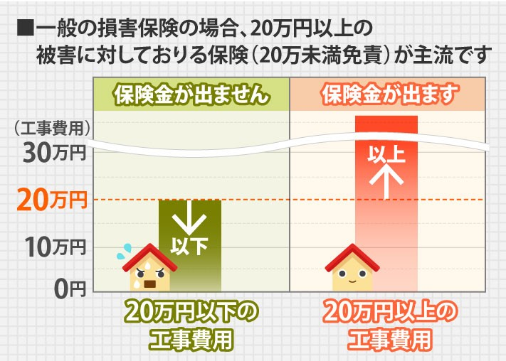 一般の損害保険は20万円以上の被害に対しておりるものが主流です