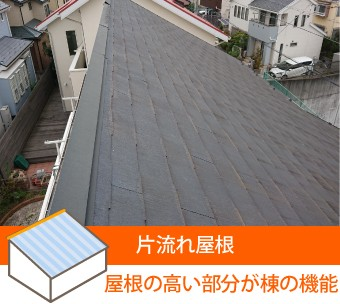 片流れ屋根の棟は高い部分がその機能を持つ