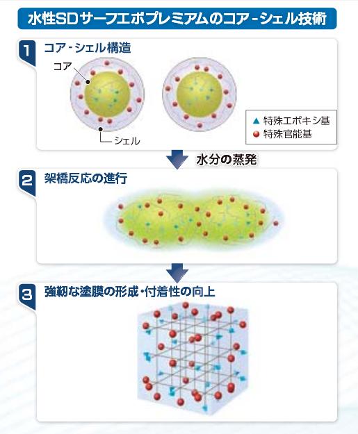 水性SDサーフエポプレミアム コア-シェル技術