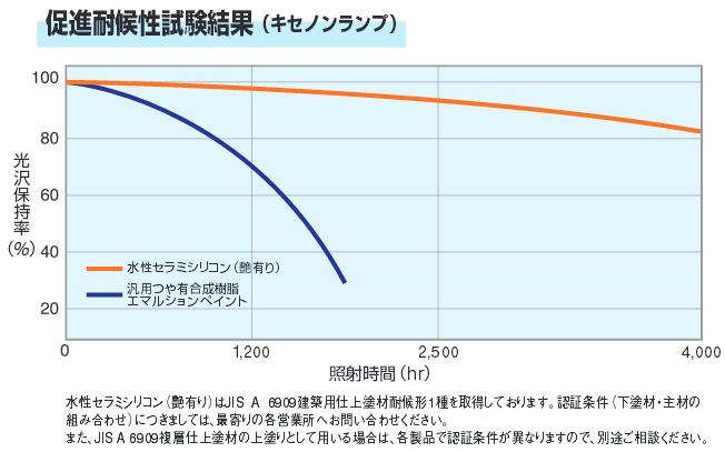 促進耐候性試験結果(キセノンランプ)